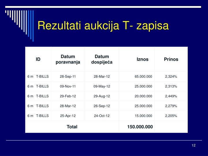 Rezultati aukcija T- zapisa