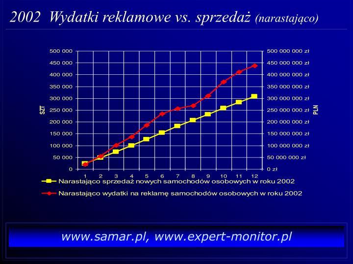 2002  Wydatki reklamowe vs. sprzedaż