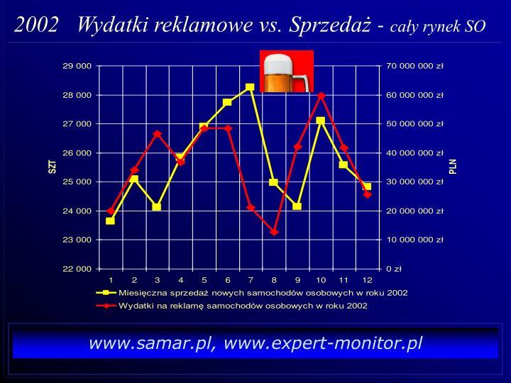 2002   Wydatki reklamowe vs. Sprzedaż -