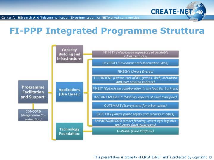 FI-PPP Integrated Programme Struttura
