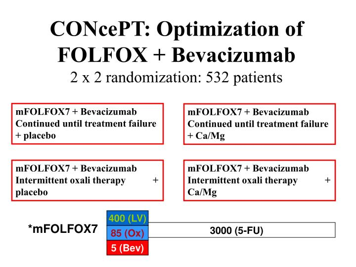 CONcePT: Optimization of FOLFOX + Bevacizumab