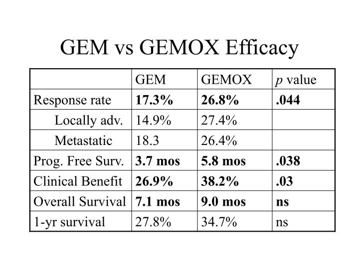 GEM vs GEMOX Efficacy