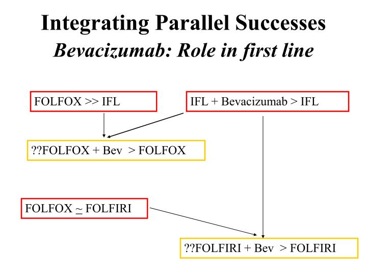 Integrating Parallel Successes