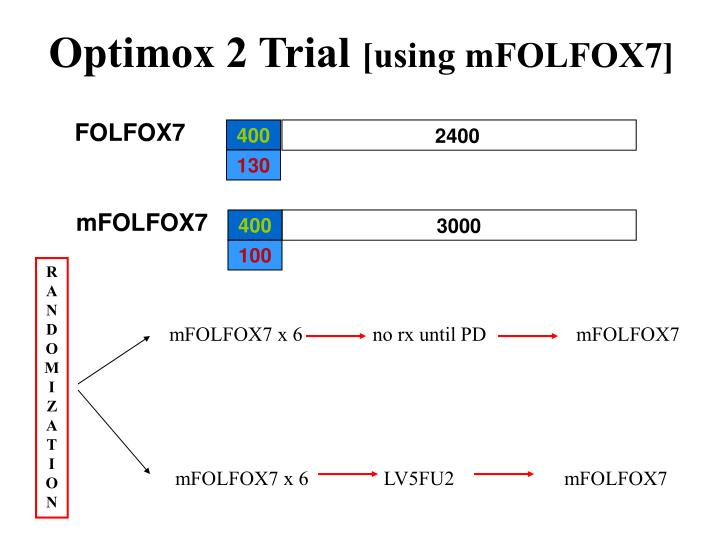Optimox 2 Trial