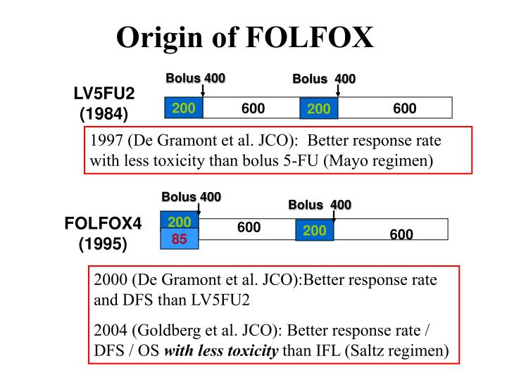 Origin of FOLFOX