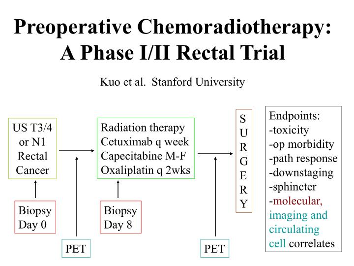 Preoperative Chemoradiotherapy: A Phase I/II Rectal Trial