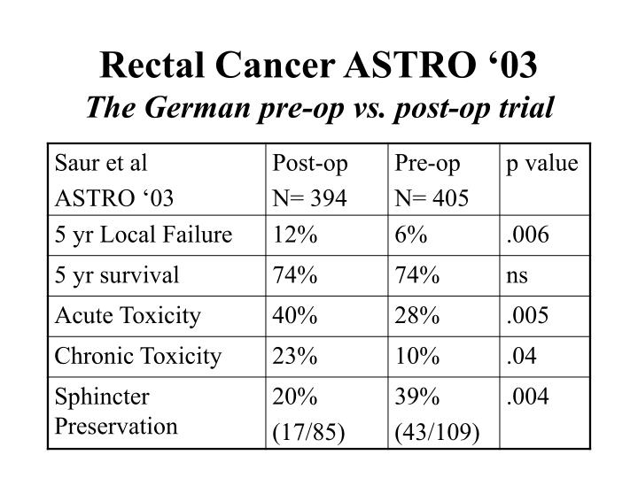 Rectal Cancer ASTRO '03