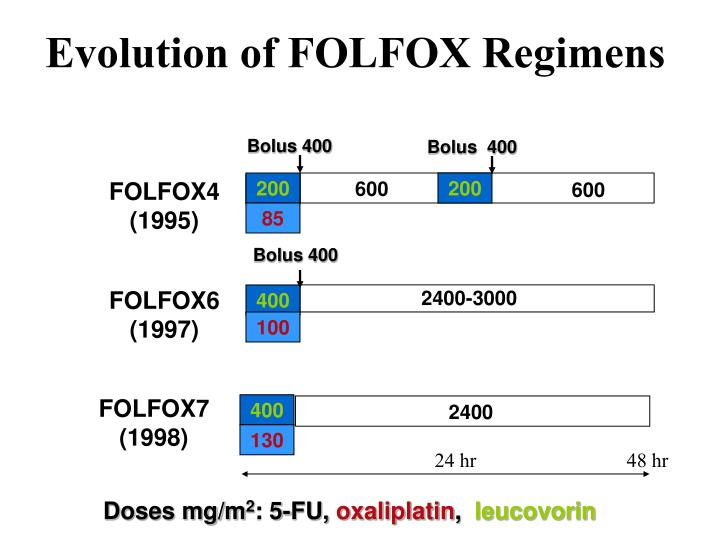 Evolution of FOLFOX Regimens