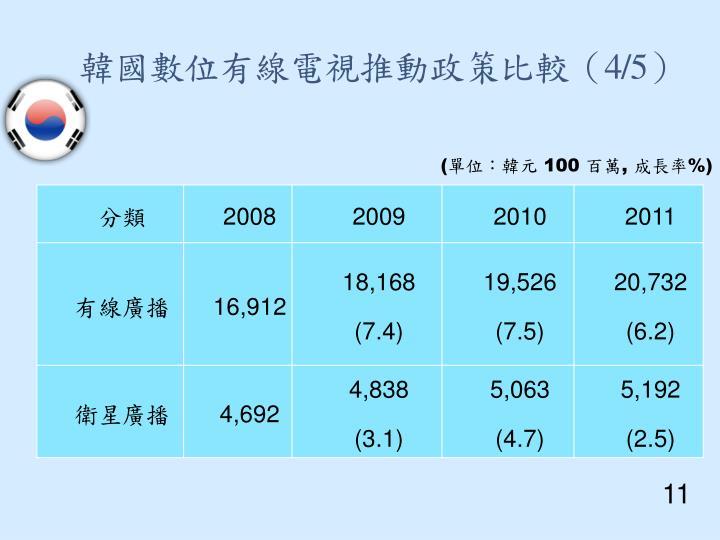 韓國數位有線電視推動政策比較(