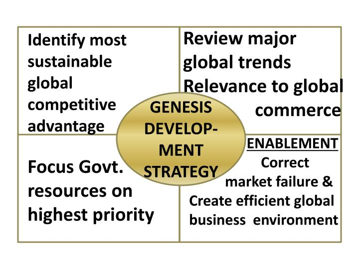 Review major global trends