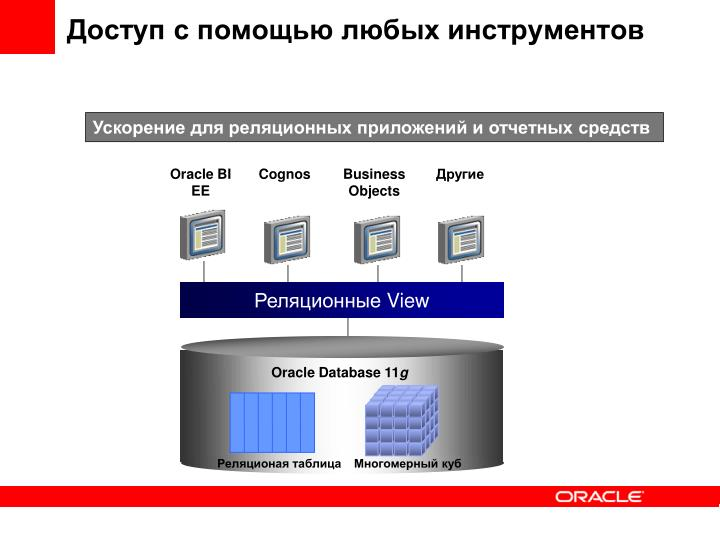 Oracle Database 1