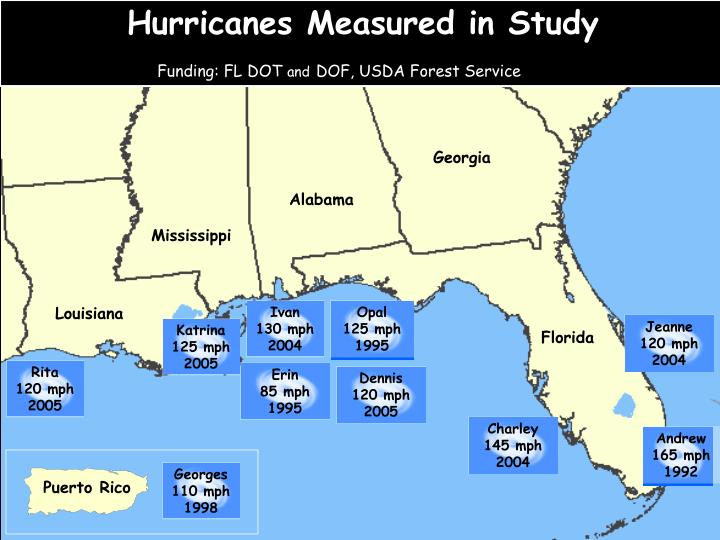 Hurricanes Measured in Study