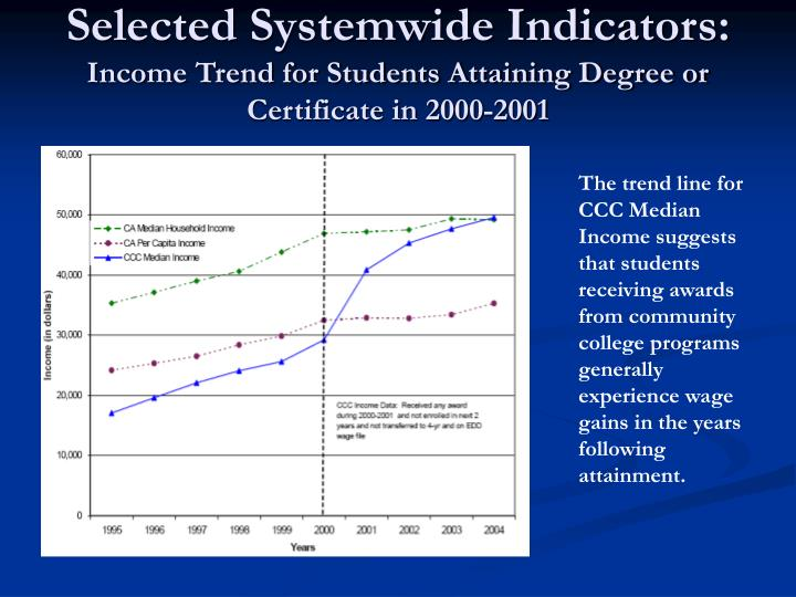 Selected Systemwide Indicators: