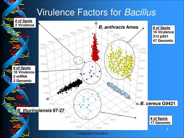 Virulence Factors for