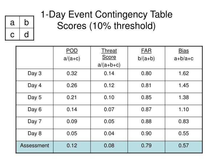 1-Day Event Contingency Table