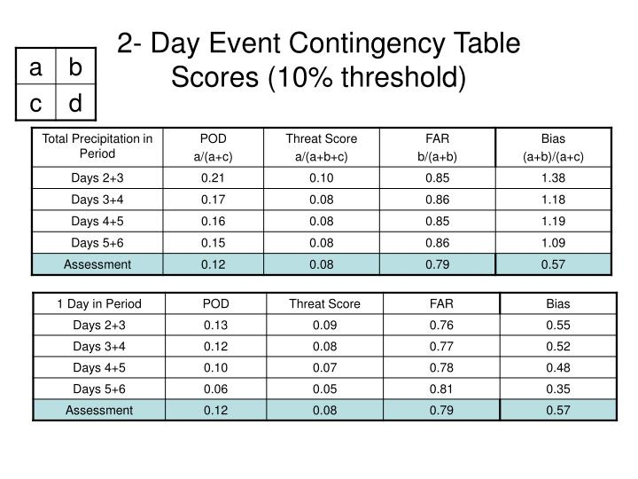 2- Day Event Contingency Table