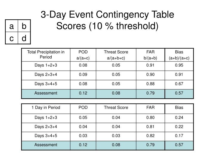 3-Day Event Contingency Table