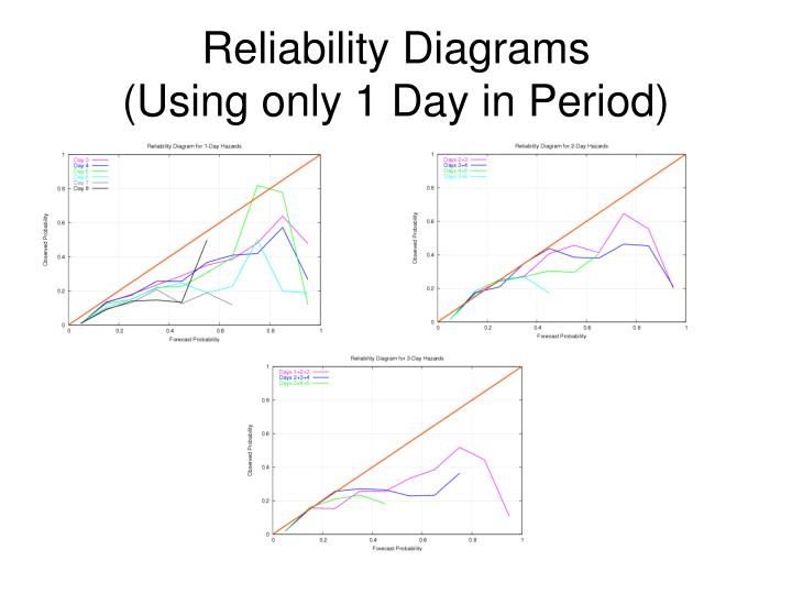 Reliability Diagrams