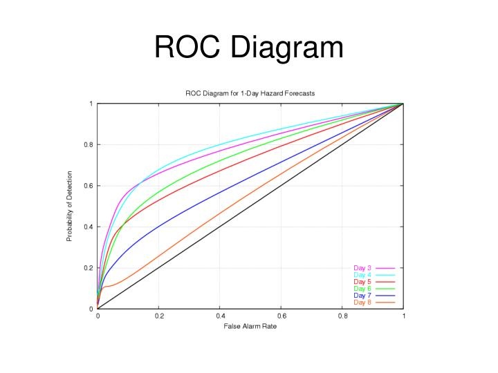 ROC Diagram