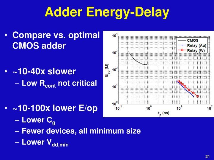 Adder Energy-Delay