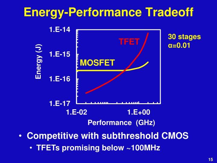 Energy-Performance Tradeoff