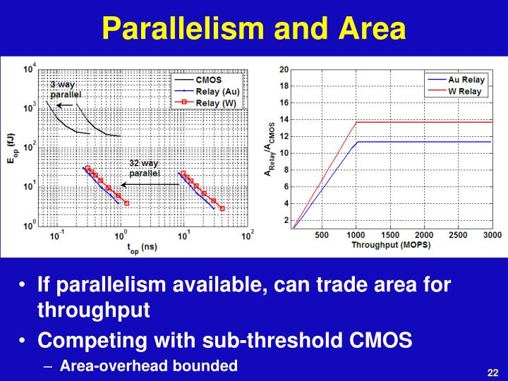 Parallelism and Area