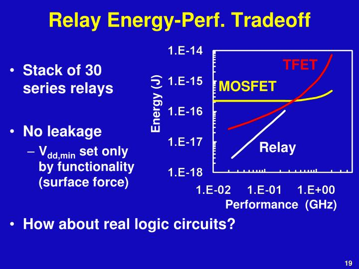 Relay Energy-Perf. Tradeoff