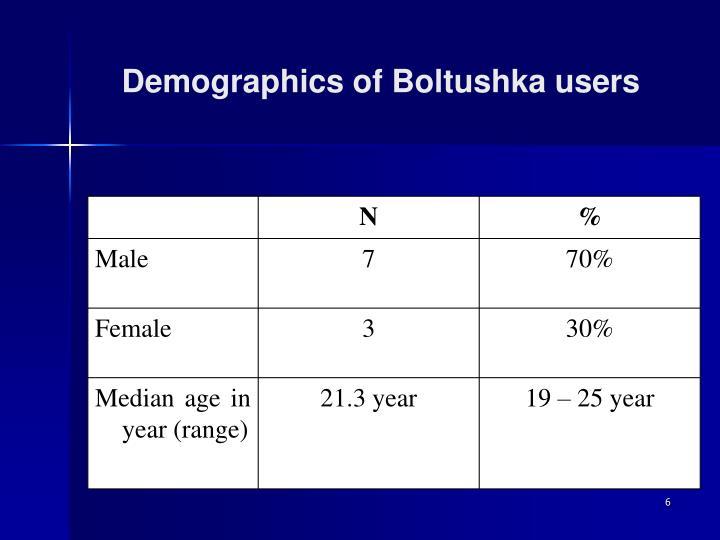 Demographics of Boltushka users