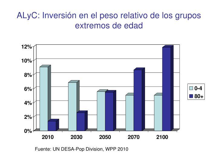 ALyC: Inversión en el peso relativo de los grupos extremos de edad