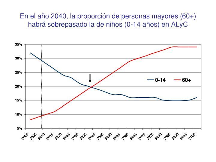 En el año 2040, la proporción de personas mayores (60+) habrá sobrepasado la de niños (0-14 años) en ALyC