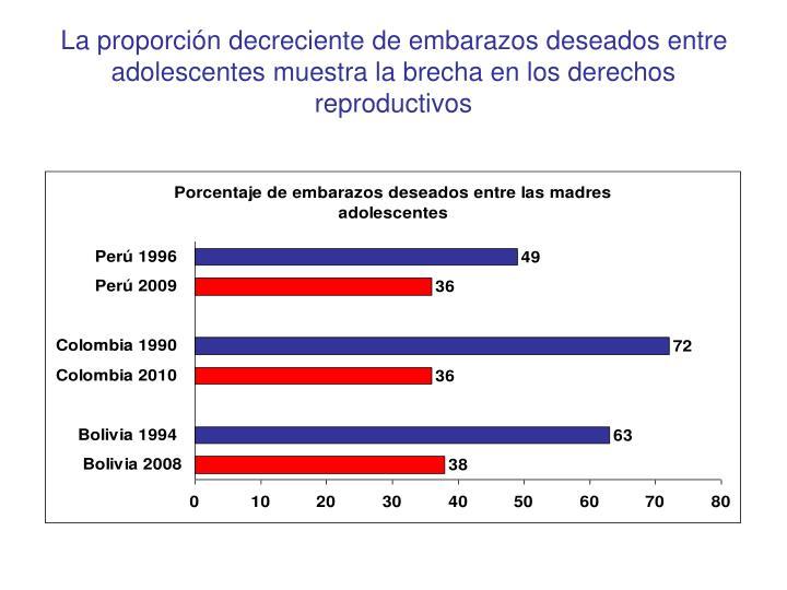 La proporción decreciente de embarazos deseados entre adolescentes muestra la brecha en los derechos reproductivos