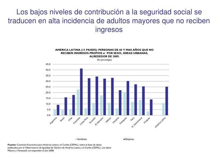 Los bajos niveles de contribución a la seguridad social se traducen en alta incidencia de adultos mayores que no reciben ingresos