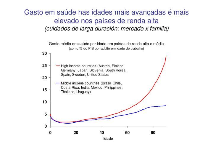 Gasto em saúde nas idades mais avançadas é mais elevado nos países de renda alta