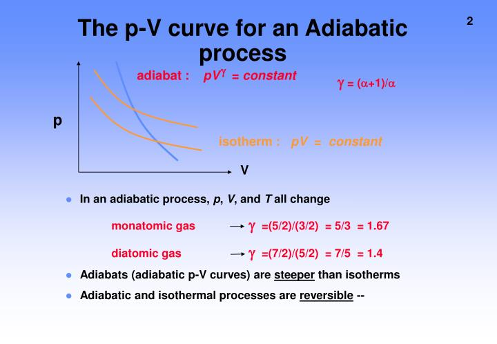 The p v curve for an adiabatic process