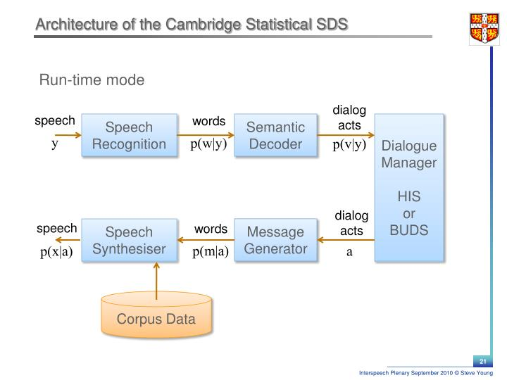 Architecture of the Cambridge Statistical SDS