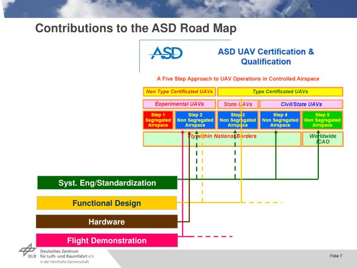 Contributions to the ASD Road Map