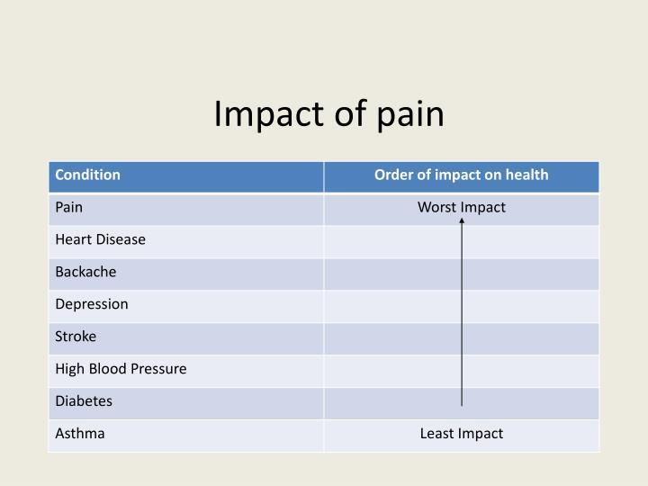 Impact of pain