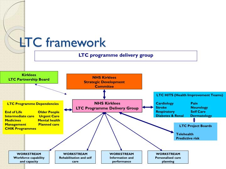 LTC programme delivery group