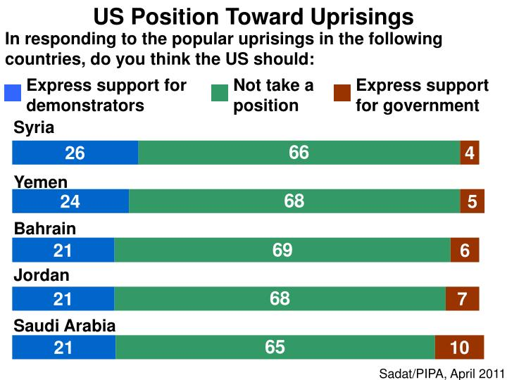 US Position Toward Uprisings