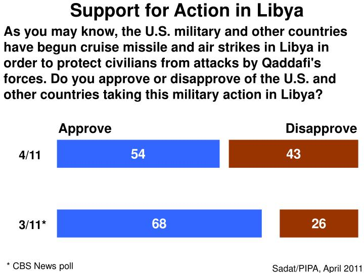 Support for Action in Libya