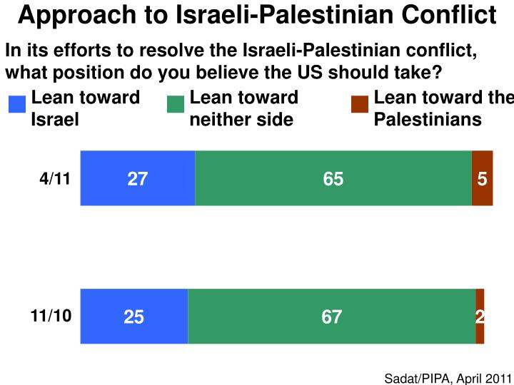 Approach to Israeli-Palestinian Conflict