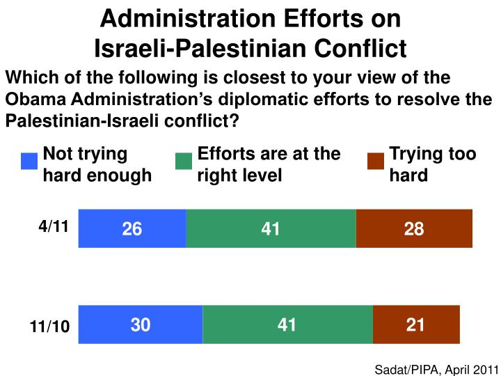 Administration Efforts on                              Israeli-Palestinian Conflict
