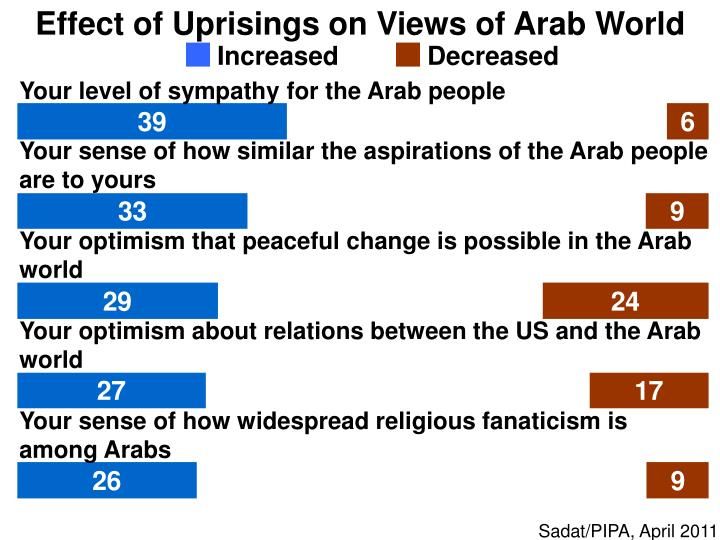 Effect of Uprisings on Views of Arab World