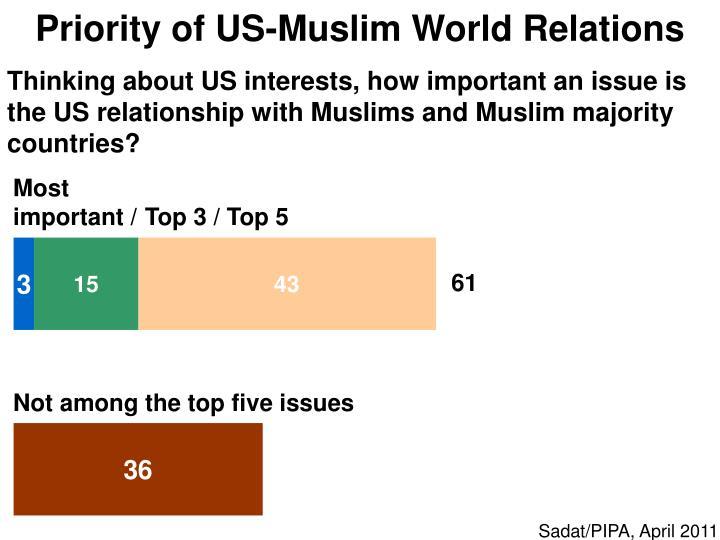 Priority of US-Muslim World Relations