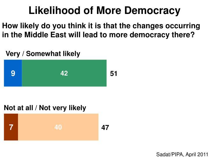 Likelihood of More Democracy