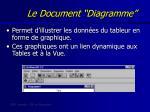 le document diagramme