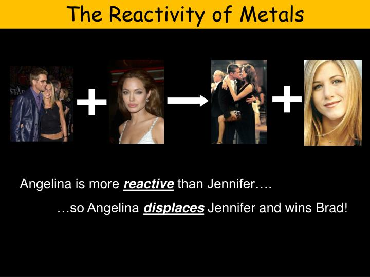 The Reactivity of Metals