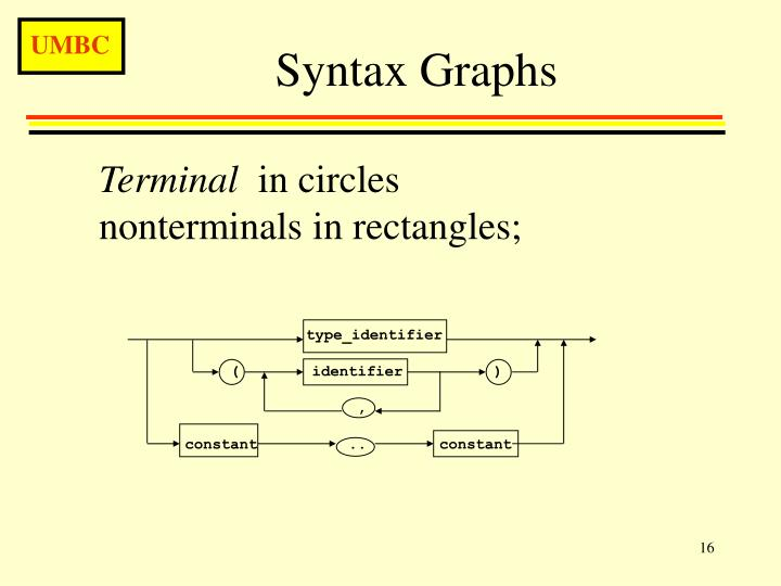 Syntax Graphs