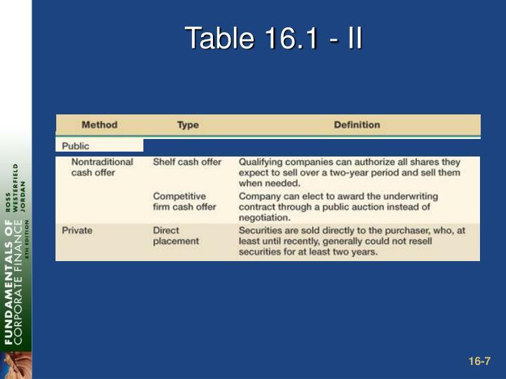 Table 16.1 - II