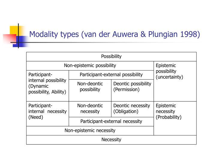 Modality types (van der Auwera & Plungian 1998)